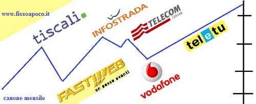 confronto prezzi telefonia