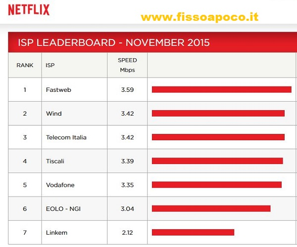 netflix isp index