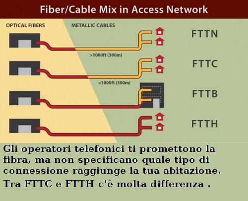 fiber to cabinet e fiber to home