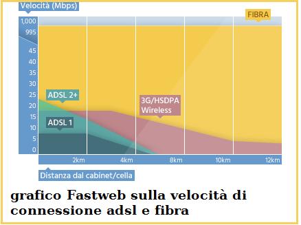 velocità di download adsl e fibra